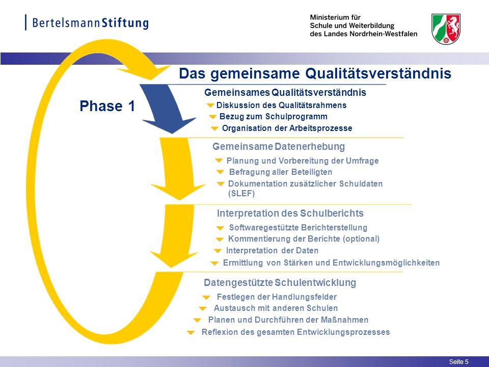 Seite 5 Organisation der Arbeitsprozesse Bezug zum Schulprogramm Diskussion des Qualitätsrahmens Gemeinsames Qualitätsverständnis Dokumentation zusätz