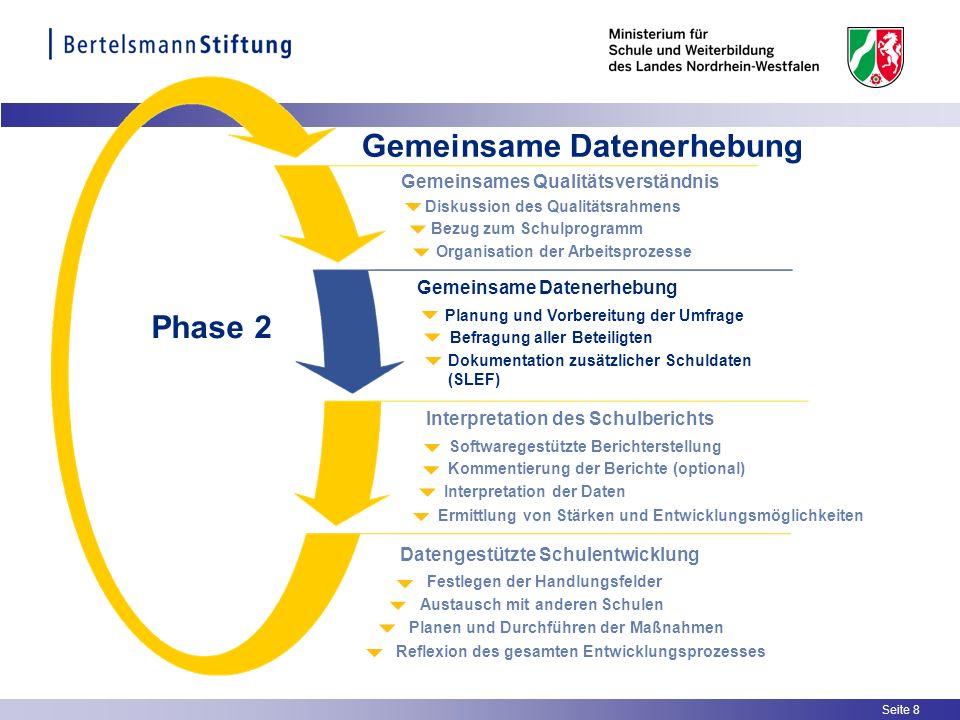 Seite 8 Gemeinsame Datenerhebung Organisation der Arbeitsprozesse Bezug zum Schulprogramm Diskussion des Qualitätsrahmens Gemeinsames Qualitätsverstän