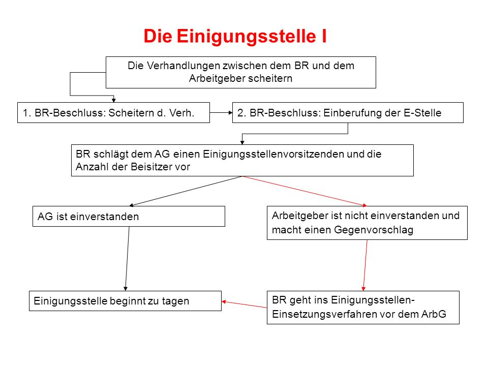 Die Einigungsstelle I Die Verhandlungen zwischen dem BR und dem Arbeitgeber scheitern 1. BR-Beschluss: Scheitern d. Verh.2. BR-Beschluss: Einberufung