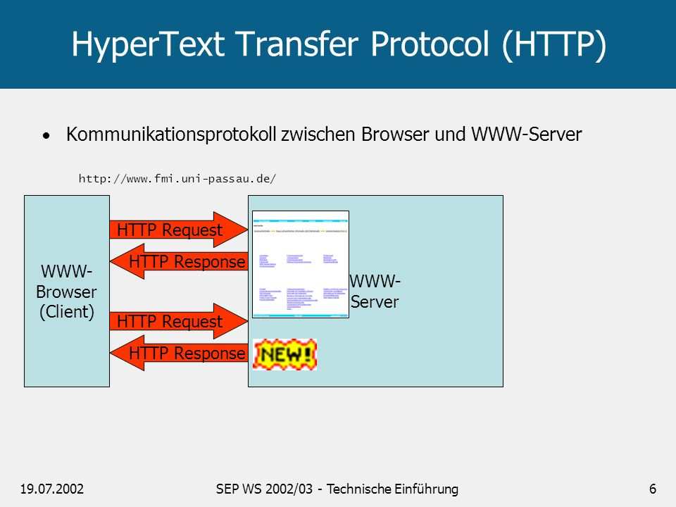 19.07.2002SEP WS 2002/03 - Technische Einführung6 HyperText Transfer Protocol (HTTP) WWW- Browser (Client) HTTP Request HTTP Response WWW- Server http