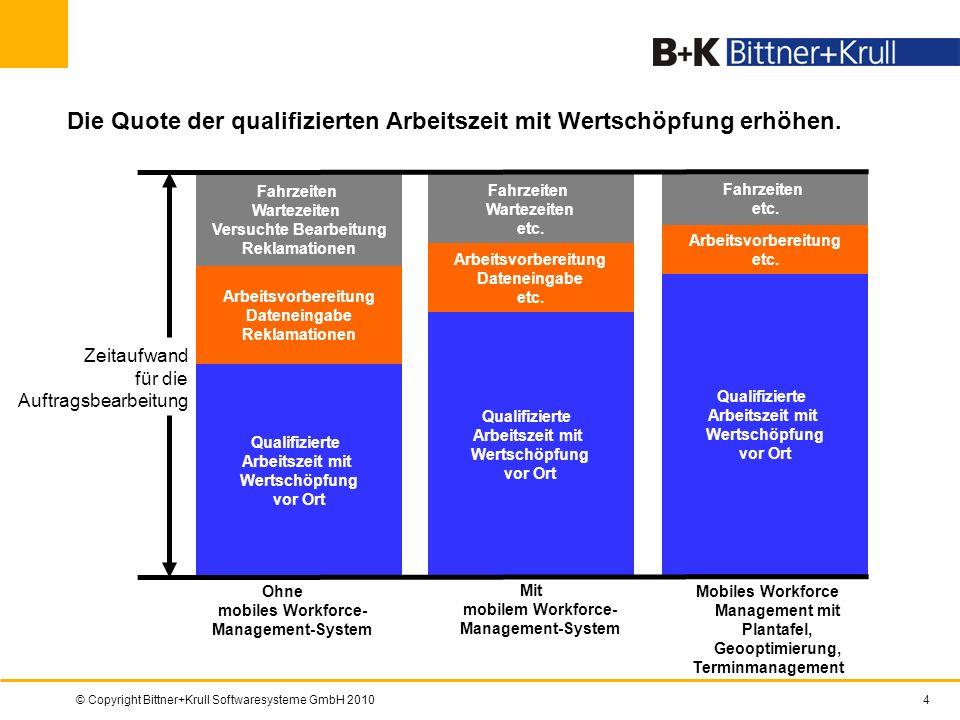 © Copyright Bittner+Krull Softwaresysteme GmbH 20104 Die Quote der qualifizierten Arbeitszeit mit Wertschöpfung erhöhen. Fahrzeiten Wartezeiten Versuc
