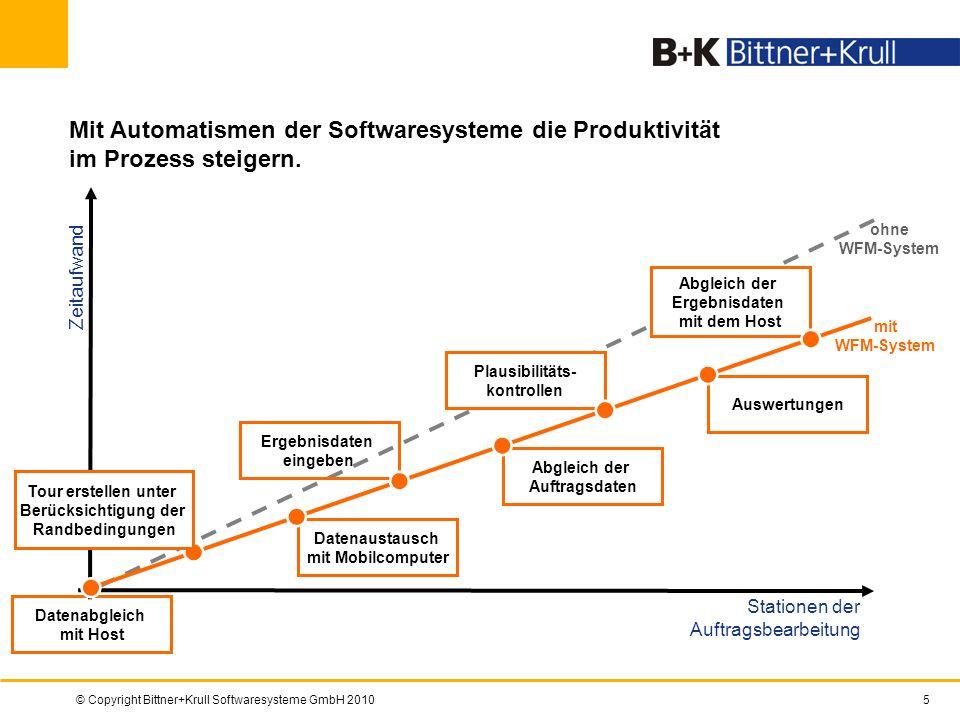 © Copyright Bittner+Krull Softwaresysteme GmbH 20105 Abgleich der Auftragsdaten Datenaustausch mit Mobilcomputer Auswertungen Plausibilitäts- kontroll