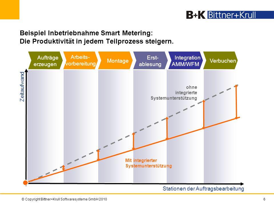 © Copyright Bittner+Krull Softwaresysteme GmbH 20106 Beispiel Inbetriebnahme Smart Metering: Die Produktivität in jedem Teilprozess steigern. Zeitaufw