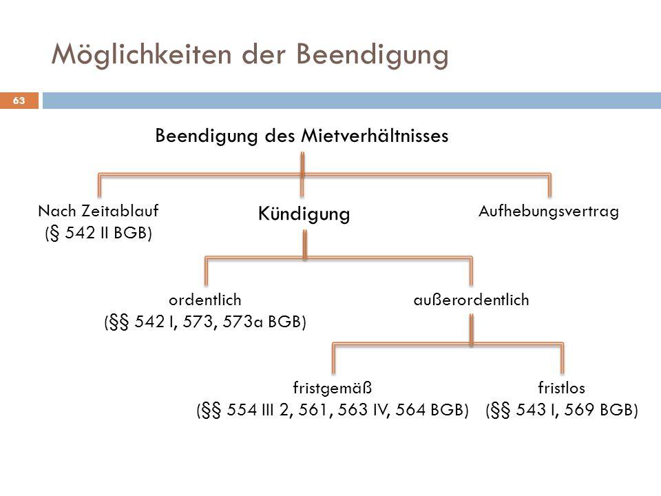 Möglichkeiten der Beendigung 63 Beendigung des Mietverhältnisses Nach Zeitablauf (§ 542 II BGB) Kündigung Aufhebungsvertrag ordentlich (§§ 542 I, 573,