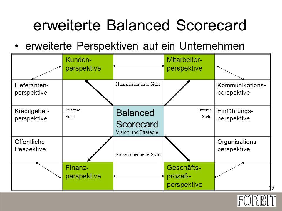 19 erweiterte Balanced Scorecard erweiterte Perspektiven auf ein Unternehmen Kunden- perspektive Mitarbeiter- perspektive Lieferanten- perspektive Hum