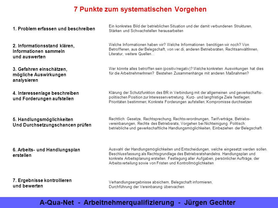 A-Qua-Net - Arbeitnehmerqualifizierung - Jürgen Gechter Die Betriebsvereinbarung § 39 (1) BetrVG Ort und Zeitpunkt von Sprechstunden Erzwingbare BetriebsvereinbarungFreiwillige Betriebsvereinbarung § 47 (5,6) BetrVG Mitglieder des GBR (bei mehr als 40 Mitgl.) § 87 (1)Ziff.