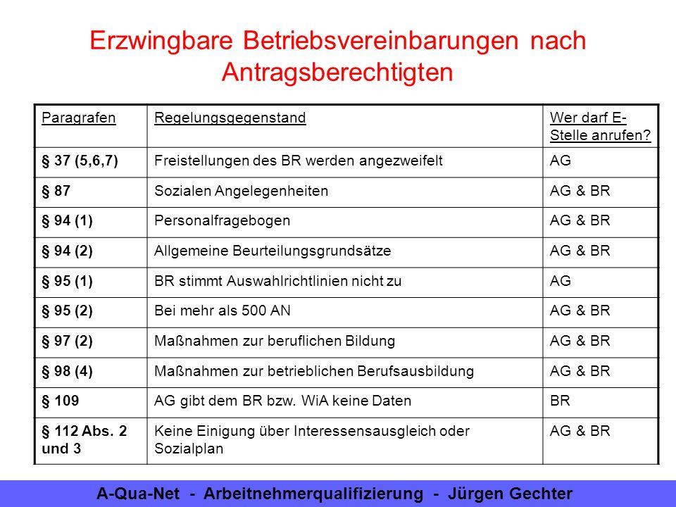 A-Qua-Net - Arbeitnehmerqualifizierung - Jürgen Gechter Erzwingbare Betriebsvereinbarungen nach Antragsberechtigten ParagrafenRegelungsgegenstandWer d