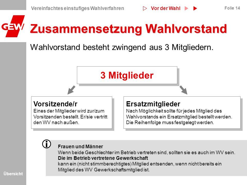 Übersicht Folie 14 Wahlvorstand besteht zwingend aus 3 Mitgliedern. Ersatzmitglieder Nach Möglichkeit sollte für jedes Mitglied des Wahlvorstands ein