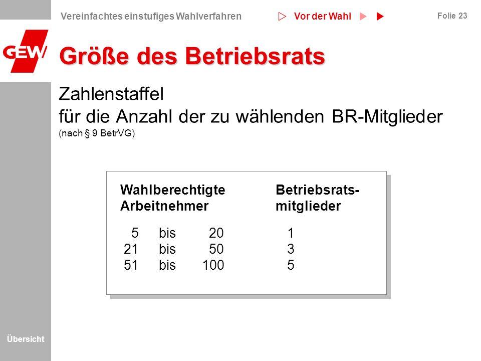 Übersicht Folie 23 Größe des Betriebsrats Zahlenstaffel für die Anzahl der zu wählenden BR-Mitglieder (nach § 9 BetrVG) 5 bis 201 21 bis 503 51bis 100