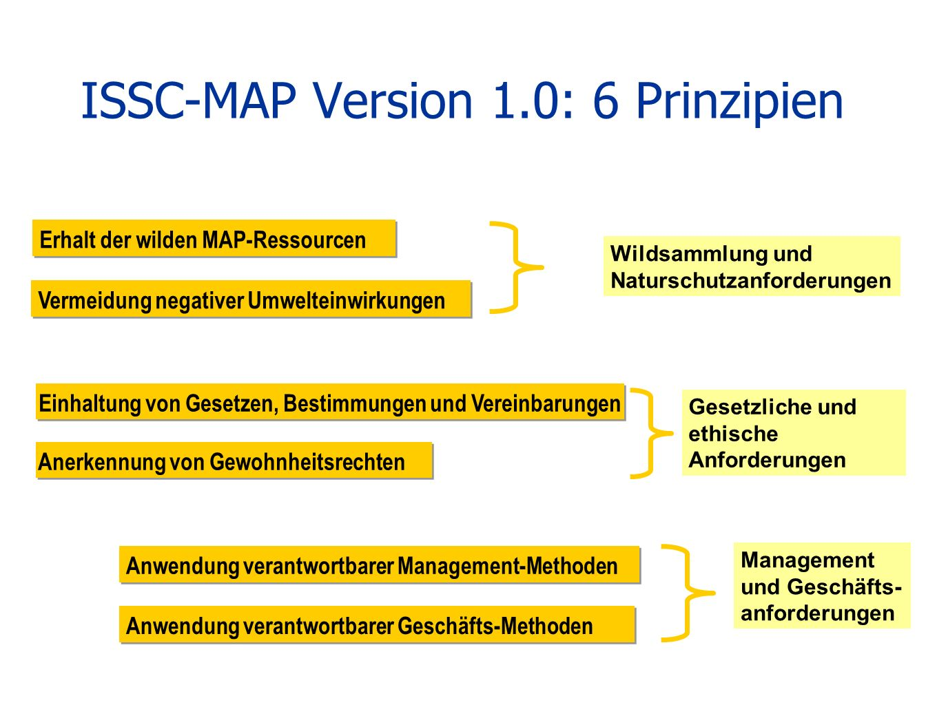 ISSC-MAP Version 1.0: 6 Prinzipien Erhalt der wilden MAP-Ressourcen Vermeidung negativer Umwelteinwirkungen Anerkennung von Gewohnheitsrechten Anwendu