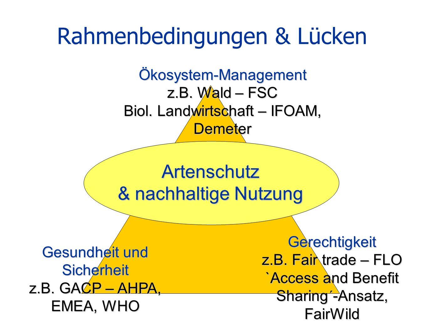 Rahmenbedingungen & Lücken Ökosystem-Management z.B. Wald – FSC Biol. Landwirtschaft – IFOAM, Demeter Gesundheit und Sicherheit z.B. GACP – AHPA, EMEA