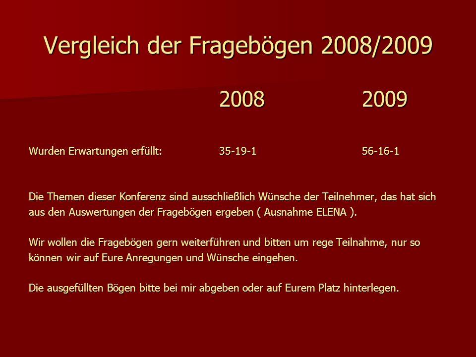 Vergleich der Fragebögen 2008/2009 20082009 Wurden Erwartungen erfüllt:35-19-156-16-1 Die Themen dieser Konferenz sind ausschließlich Wünsche der Teil