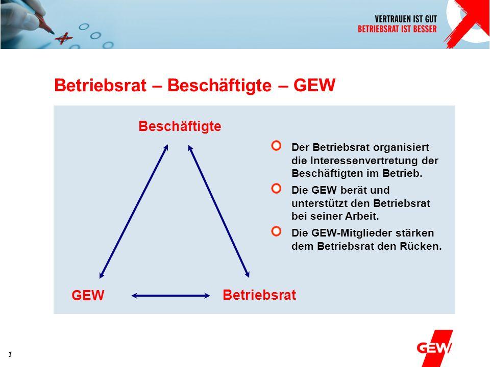 Absender 3 Betriebsrat – Beschäftigte – GEW Der Betriebsrat organisiert die Interessenvertretung der Beschäftigten im Betrieb. Die GEW berät und unter