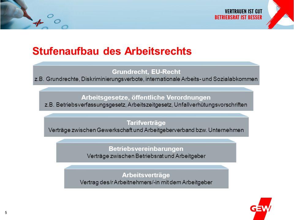 Absender 5 Stufenaufbau des Arbeitsrechts Grundrecht, EU-Recht z.B. Grundrechte, Diskriminierungsverbote, internationale Arbeits- und Sozialabkommen A