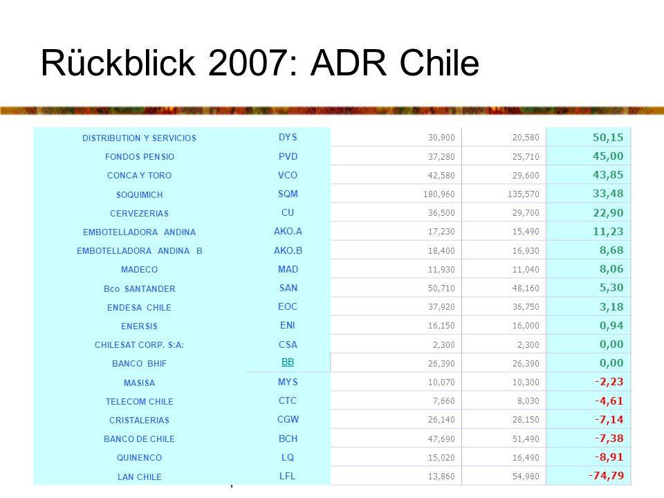 Peter Ramm Perspektiven der südamerikanischen Börsen Rückblick 2007: ADR Chile DISTRIBUTION Y SERVICIOS DYS 30,90020,580 50,15 FONDOS PENSIO PVD 37,28025,710 45,00 CONCA Y TORO VCO 42,58029,600 43,85 SOQUIMICH SQM 180,960135,570 33,48 CERVEZERIAS CU 36,50029,700 22,90 EMBOTELLADORA ANDINA AKO.A 17,23015,490 11,23 EMBOTELLADORA ANDINA B AKO.B 18,40016,930 8,68 MADECO MAD 11,93011,040 8,06 Bco SANTANDER SAN 50,71048,160 5,30 ENDESA CHILE EOC 37,92036,750 3,18 ENERSIS ENI 16,15016,000 0,94 CHILESAT CORP.