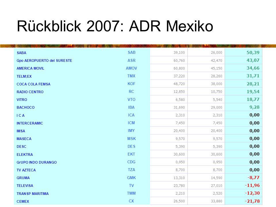 Peter Ramm Perspektiven der südamerikanischen Börsen Rückblick 2007: ADR Mexiko SABA SAB 39,10026,000 50,39 Gpo AEROPUERTO del SURESTE ASR 60,76042,470 43,07 AMERICA MOVIL AMOV 60,80045,150 34,66 TELM;EX TMX 37,22028,260 31,71 COCA COLA FEMSA KOF 48,72038,000 28,21 RADIO CENTRO RC 12,85010,750 19,54 VITRO VTO 6,5805,540 18,77 BACHOCO IBA 31,69029,000 9,28 I C A 2,310 0,00 INTERCERAMIC ICM 7,450 0,00 IMSA IMY 20,400 0,00 MASECA MSK 9,570 0,00 DESC DES 5,390 0,00 ELEKTRA EKT 30,600 0,00 GrUPO INDO DURANGO CDG 0,950 0,00 TV AZTECA TZA 8,700 0,00 GRUMA GMK 13,31014,590 -8,77 TELEVISA TV 23,78027,010 -11,96 TRANSP MARITIMA TMM 2,2102,520 -12,30 CEMEX CX 26,50033,880 -21,78