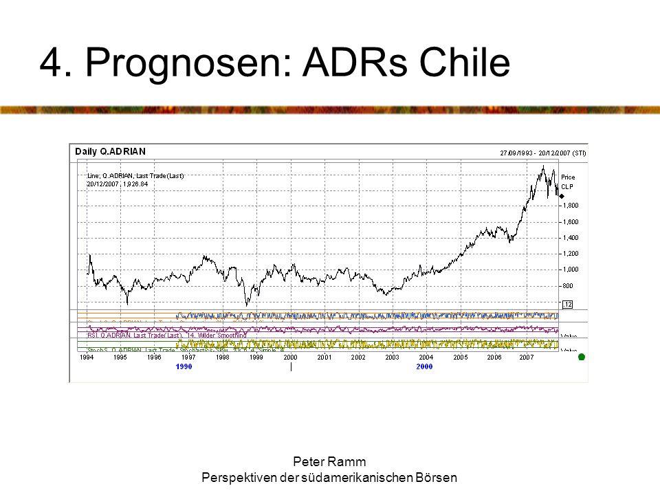 Peter Ramm Perspektiven der südamerikanischen Börsen 4. Prognosen: ADRs Chile