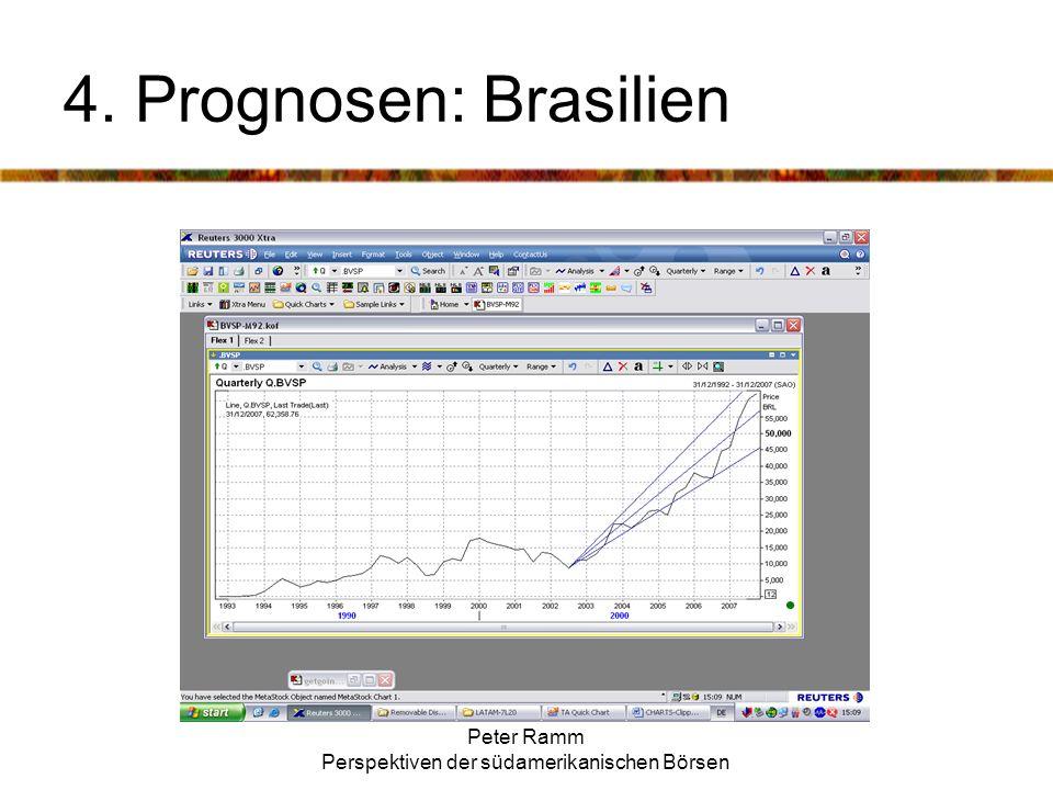 Peter Ramm Perspektiven der südamerikanischen Börsen 4. Prognosen: Brasilien