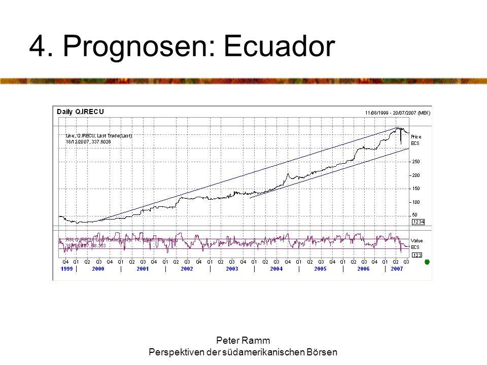 Peter Ramm Perspektiven der südamerikanischen Börsen 4. Prognosen: Ecuador