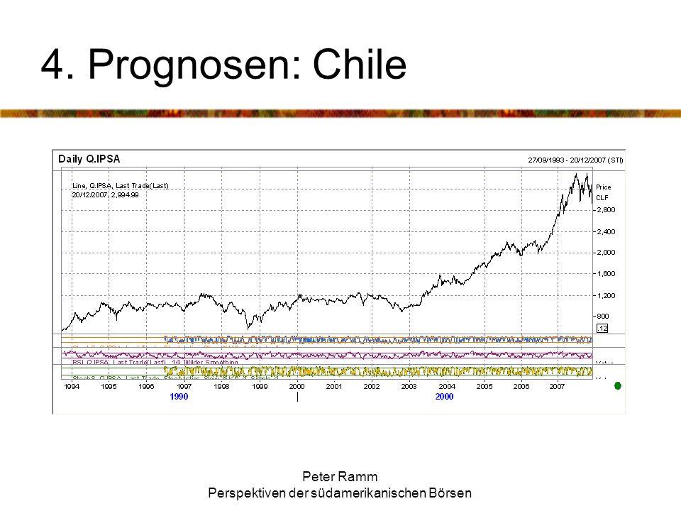 Peter Ramm Perspektiven der südamerikanischen Börsen 4. Prognosen: Chile