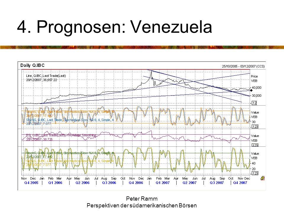 Peter Ramm Perspektiven der südamerikanischen Börsen 4. Prognosen: Venezuela