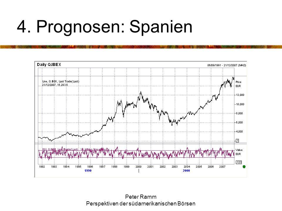 Peter Ramm Perspektiven der südamerikanischen Börsen 4. Prognosen: Spanien
