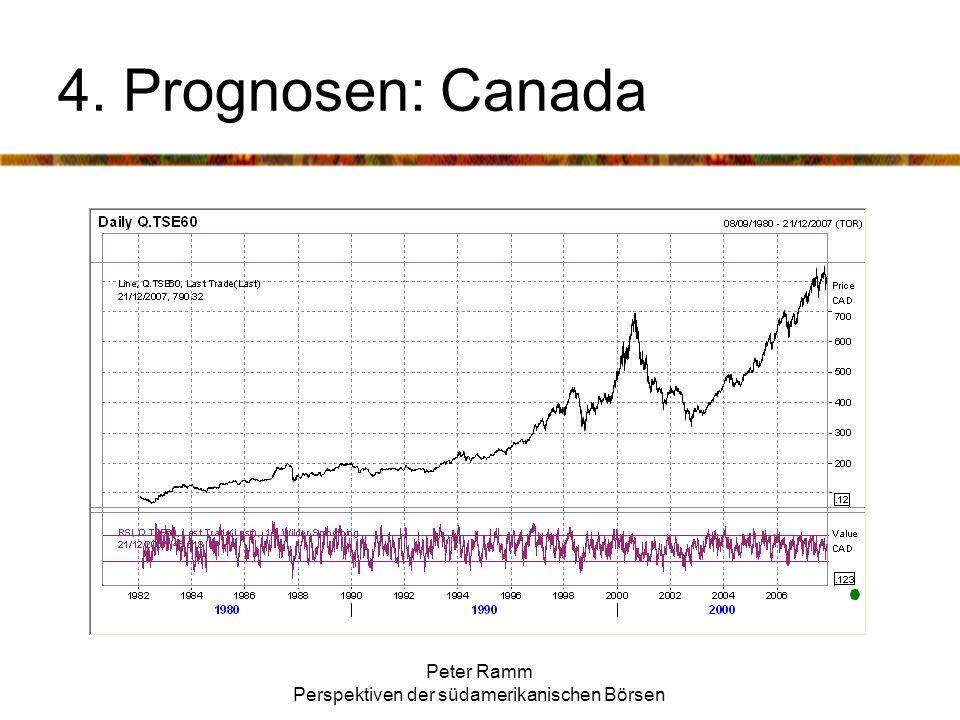 Peter Ramm Perspektiven der südamerikanischen Börsen 4. Prognosen: Canada