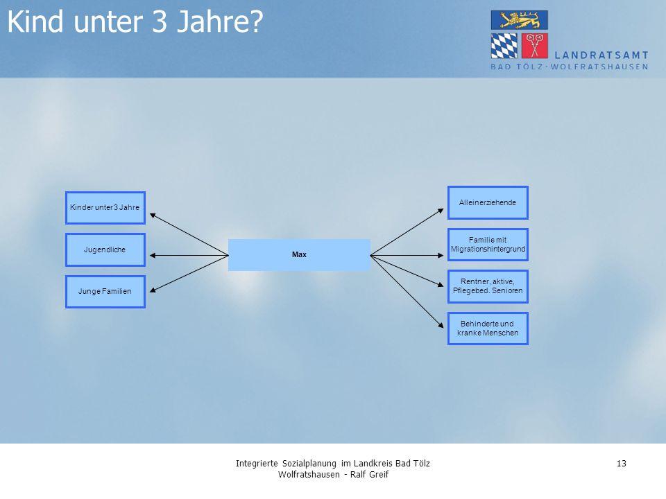 Integrierte Sozialplanung im Landkreis Bad Tölz Wolfratshausen - Ralf Greif 13 Kind unter 3 Jahre.