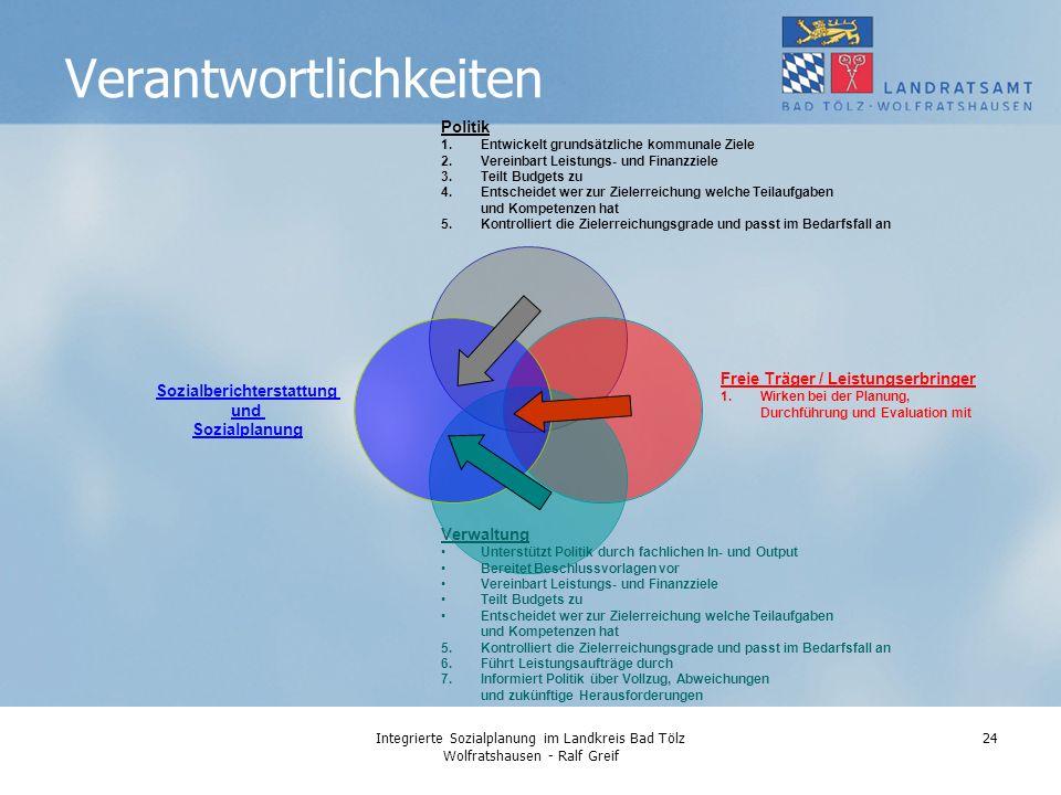 Integrierte Sozialplanung im Landkreis Bad Tölz Wolfratshausen - Ralf Greif 24 Verantwortlichkeiten Politik 1.Entwickelt grundsätzliche kommunale Ziele 2.Vereinbart Leistungs- und Finanzziele 3.Teilt Budgets zu 4.Entscheidet wer zur Zielerreichung welche Teilaufgaben und Kompetenzen hat 5.