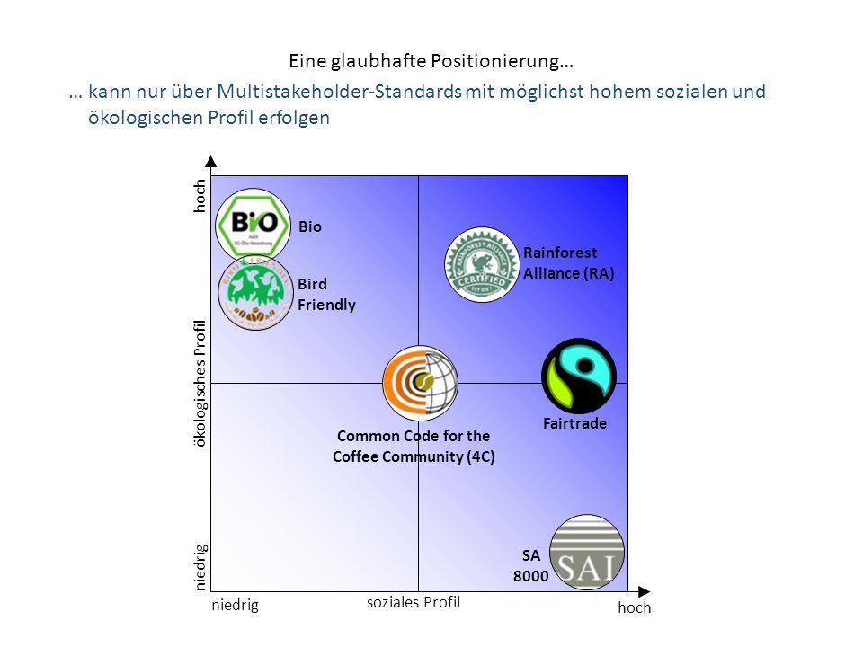 Eine glaubhafte Positionierung… soziales Profil ökologisches Profil hoch niedrig hoch niedrig Bio Rainforest Alliance (RA) Common Code for the Coffee
