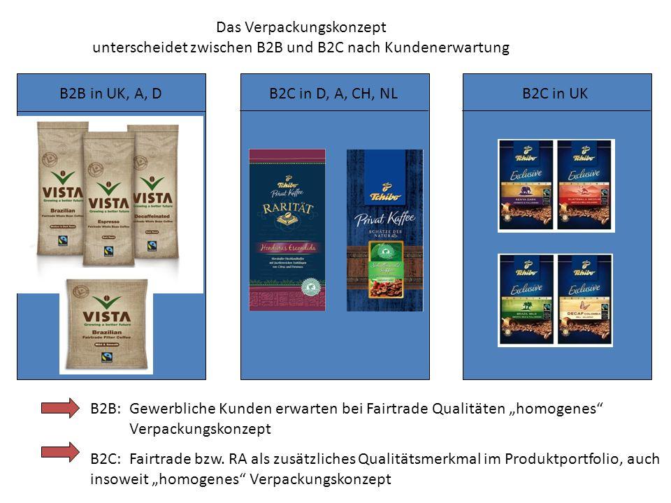 Das Verpackungskonzept unterscheidet zwischen B2B und B2C nach Kundenerwartung B2B in UK, A, D B2C in D, A, CH, NL B2C in UK B2B: Gewerbliche Kunden e
