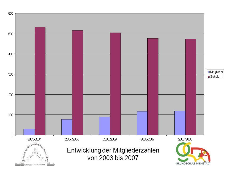 Entwicklung der Mitgliederzahlen von 2003 bis 2007