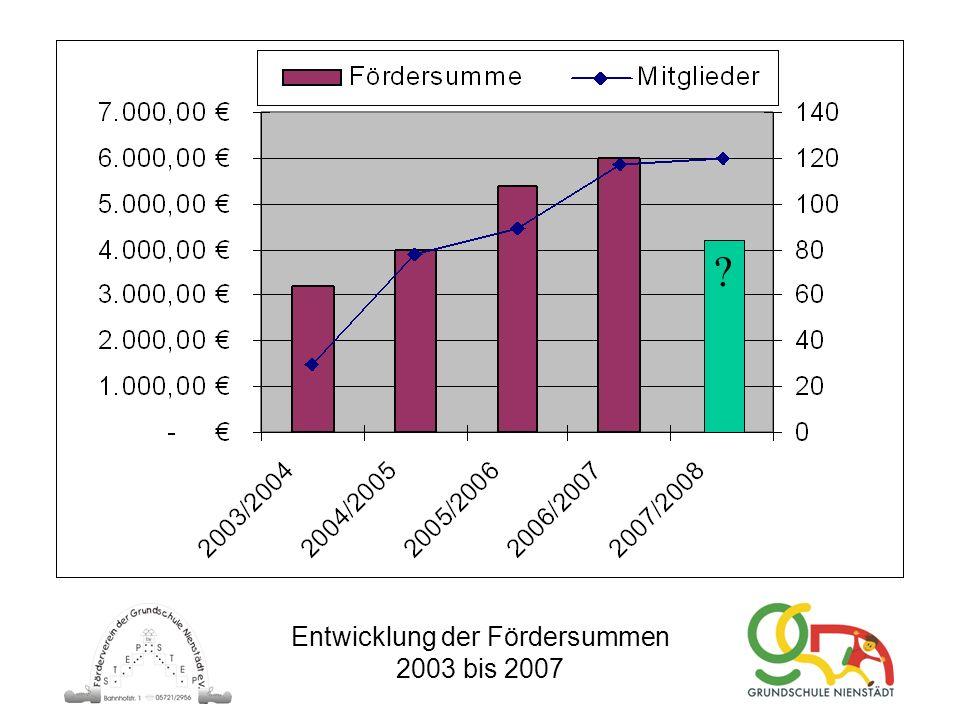 Entwicklung der Fördersummen 2003 bis 2007 ?