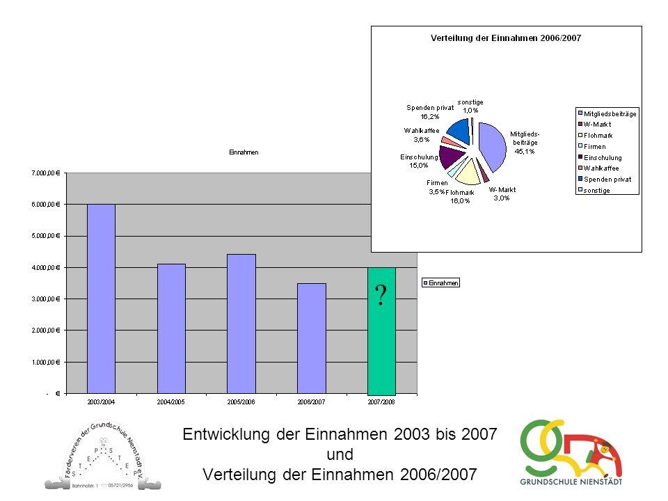 Entwicklung der Einnahmen 2003 bis 2007 und Verteilung der Einnahmen 2006/2007 ?