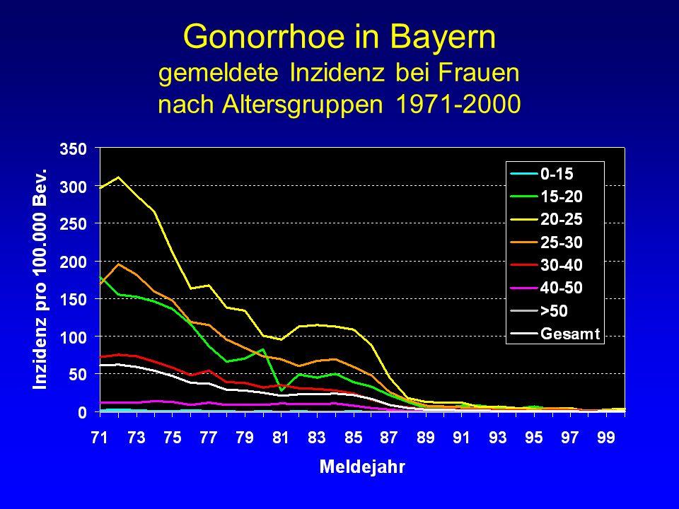 Gonorrhoe in Bayern gemeldete Inzidenz bei Frauen nach Altersgruppen 1971-2000