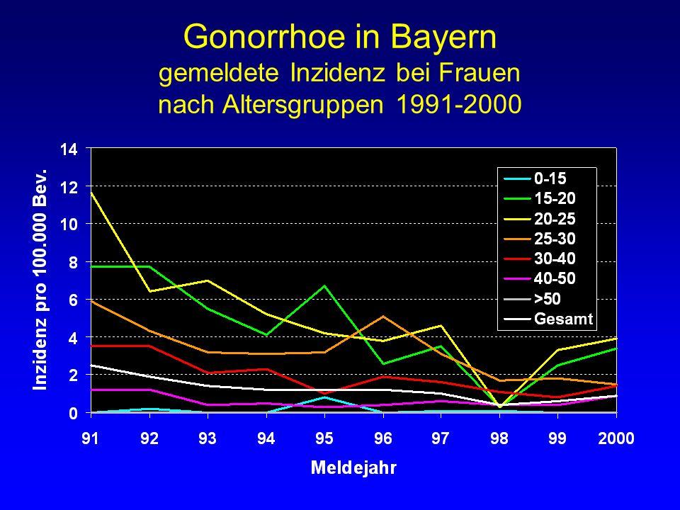 Gonorrhoe in Bayern gemeldete Inzidenz bei Frauen nach Altersgruppen 1991-2000