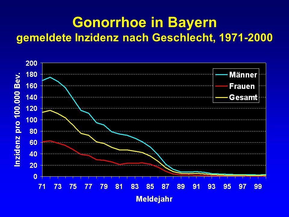 Gonorrhoe in Bayern gemeldete Fälle bei Frauen nach Altersgruppen 1991-2000