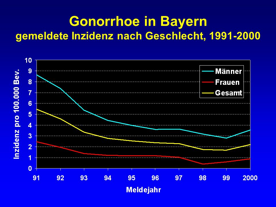 Gonorrhoe in Bayern gemeldete Inzidenz nach Geschlecht, 1991-2000