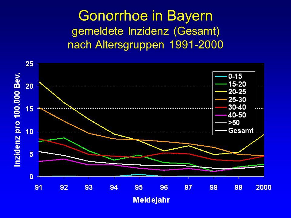 Gonorrhoe in Bayern gemeldete Fälle bei Männern nach Altersgruppen 1971-2000