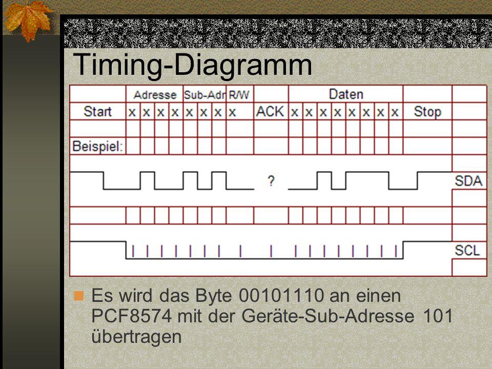 Timing-Diagramm Es wird das Byte 00101110 an einen PCF8574 mit der Geräte-Sub-Adresse 101 übertragen