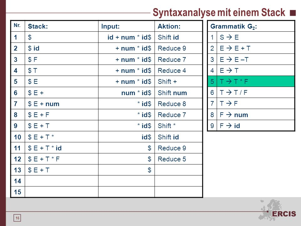 15 Syntaxanalyse mit einem Stack Nr. Stack:Input:Aktion: 1$id + num * id$Shift id 2$ id+ num * id$Reduce 9 3$ F+ num * id$Reduce 7 4$ T+ num * id$Redu