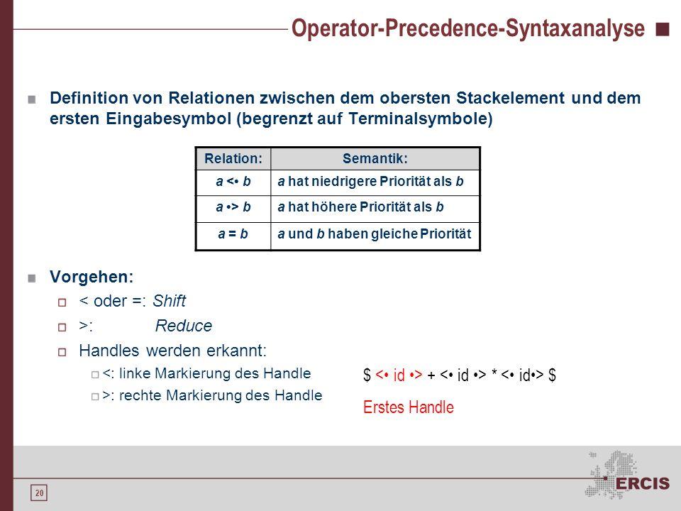 19 Syntaxanalyse mit einem Stack Nr. Stack:Input:Aktion: 1$id + num * id$Shift id 2$ id+ num * id$Reduce 9 3$ F+ num * id$Reduce 7 4$ T+ num * id$Redu