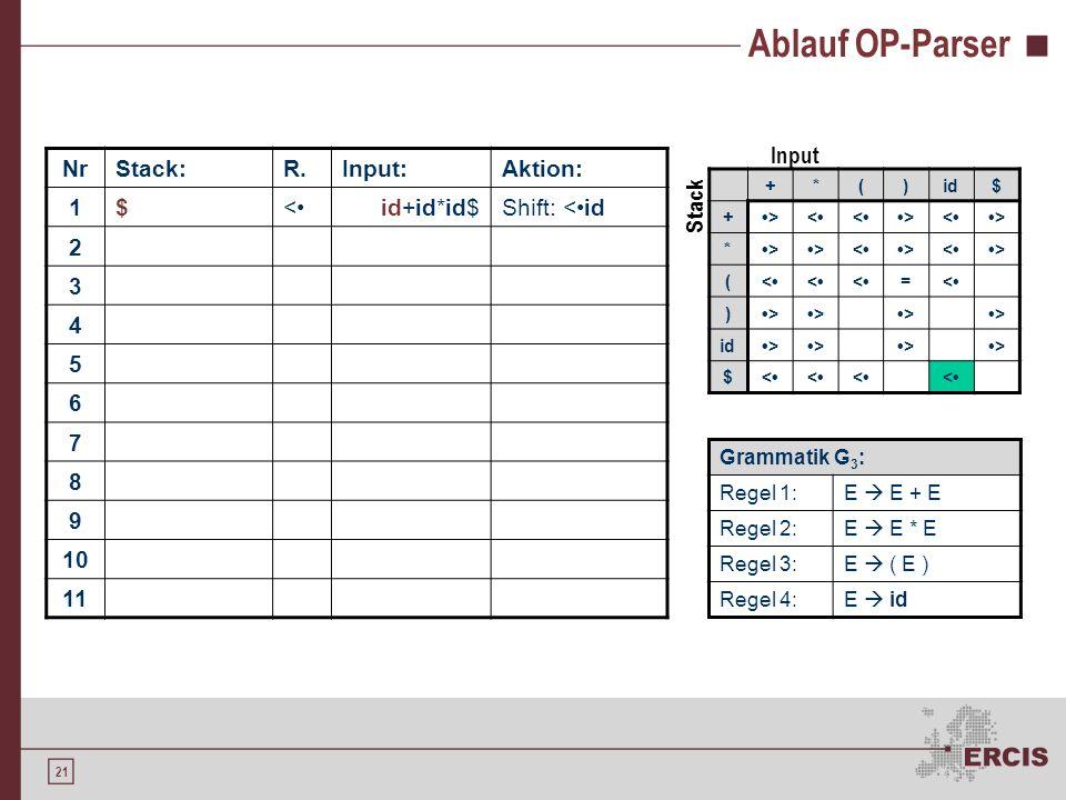 20 Operator-Precedence-Syntaxanalyse Definition von Relationen zwischen dem obersten Stackelement und dem ersten Eingabesymbol (begrenzt auf Terminals