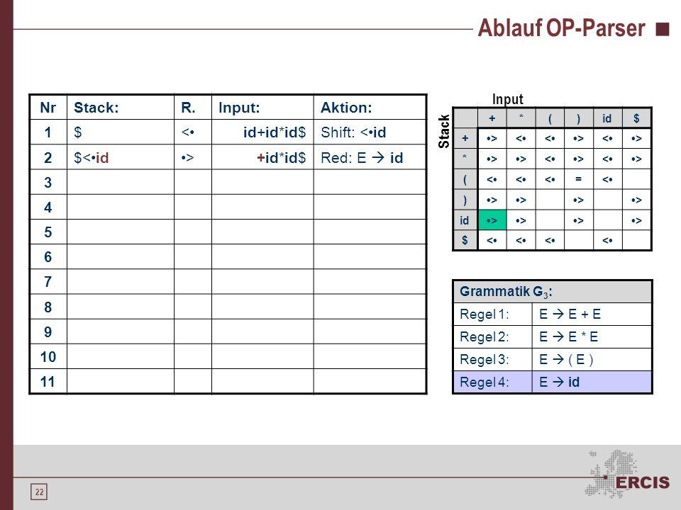 21 Ablauf OP-Parser NrStack:R.Input:Aktion: 1$<id+id*id$Shift: <id 2 3 4 5 6 7 8 9 10 11 +*()id$ +><<><> *>><><> (<<<=< )>>>> >>>> $<<<< Grammatik G 3