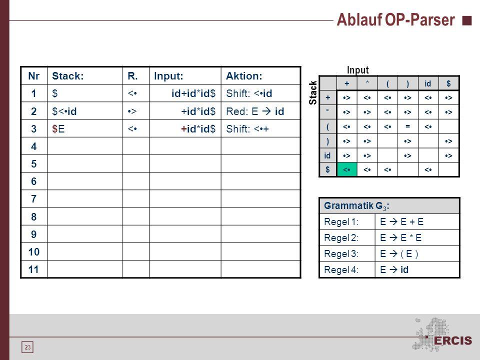 22 Ablauf OP-Parser NrStack:R.Input:Aktion: 1$<id+id*id$Shift: <id 2$<id>+id*id$Red: E id 3 4 5 6 7 8 9 10 11 +*()id$ +><<><> *>><><> (<<<=< )>>>> >>>