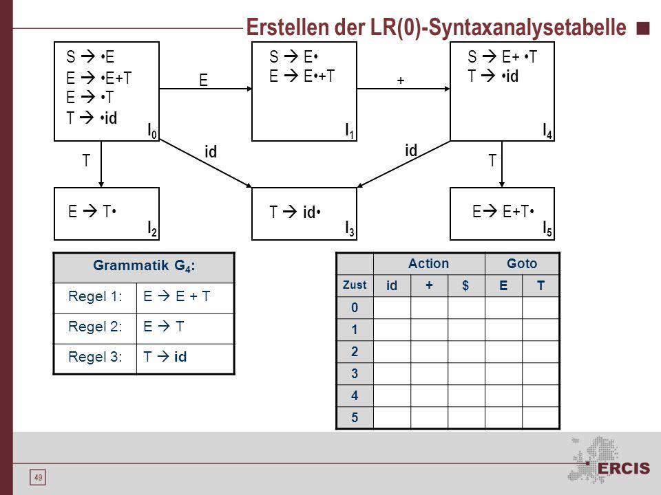 48 Erstellen einer LR(0)-Syntaxanalysetabelle Punkt am rechten Ende eines Items Falls Dummy-Item: Accept Sonst Reduce I J, mit X Terminalsymbol: Shift