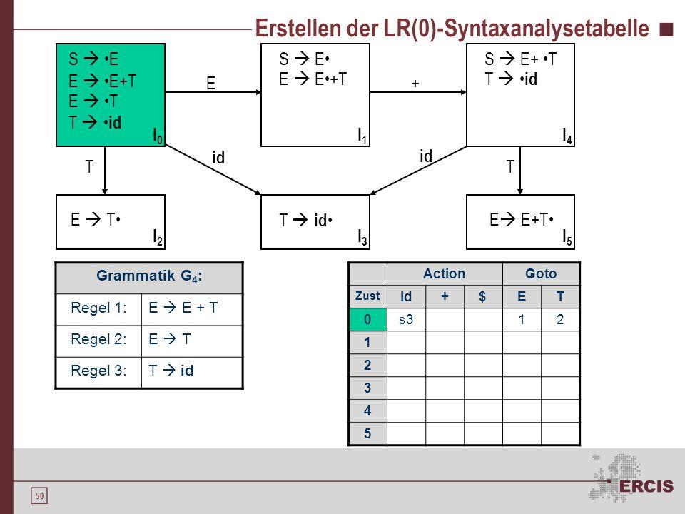49 Erstellen der LR(0)-Syntaxanalysetabelle Grammatik G 4 : Regel 1:E E + T Regel 2:E T Regel 3:T id S E E E+T E T T id S E E E+T E T T id S E+ T T id