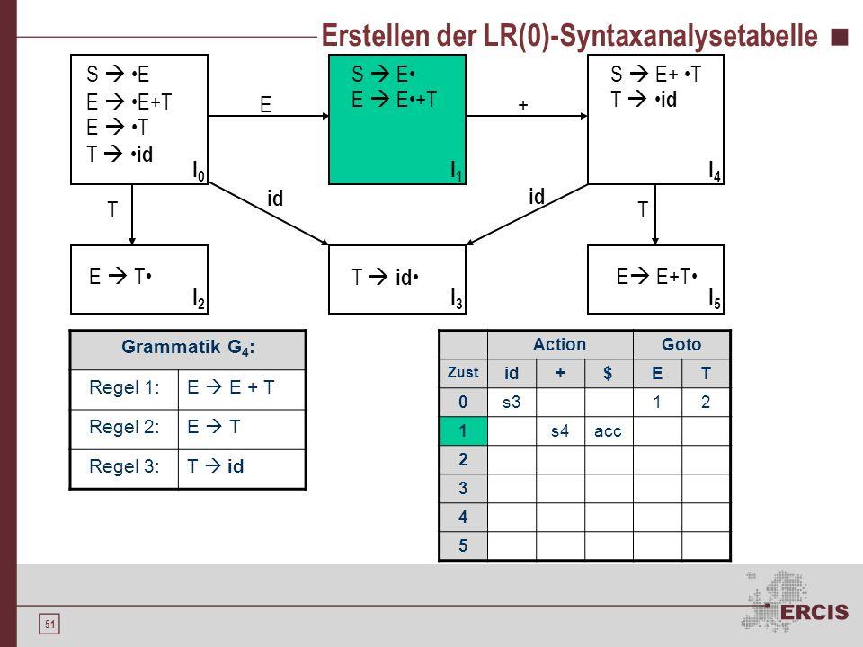 50 Erstellen der LR(0)-Syntaxanalysetabelle Grammatik G 4 : Regel 1:E E + T Regel 2:E T Regel 3:T id S E E E+T E T T id S E E E+T E T T id S E+ T T id