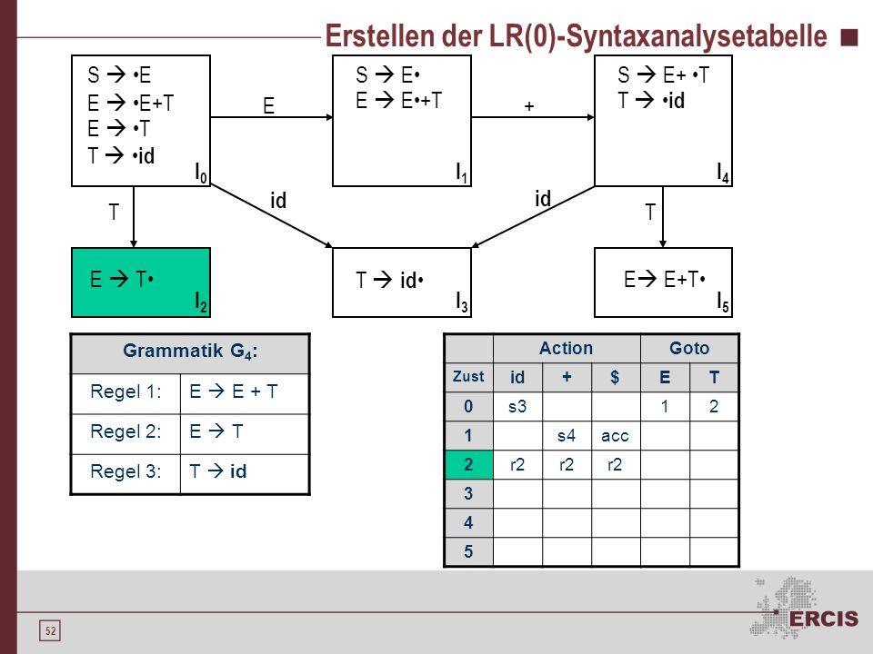 51 Erstellen der LR(0)-Syntaxanalysetabelle Grammatik G 4 : Regel 1:E E + T Regel 2:E T Regel 3:T id S E E E+T E T T id S E E E+T E T T id S E+ T T id