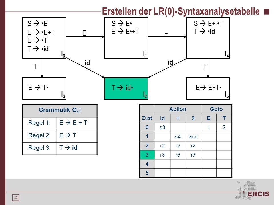 52 Erstellen der LR(0)-Syntaxanalysetabelle Grammatik G 4 : Regel 1:E E + T Regel 2:E T Regel 3:T id S E E E+T E T T id S E E E+T E T T id S E+ T T id